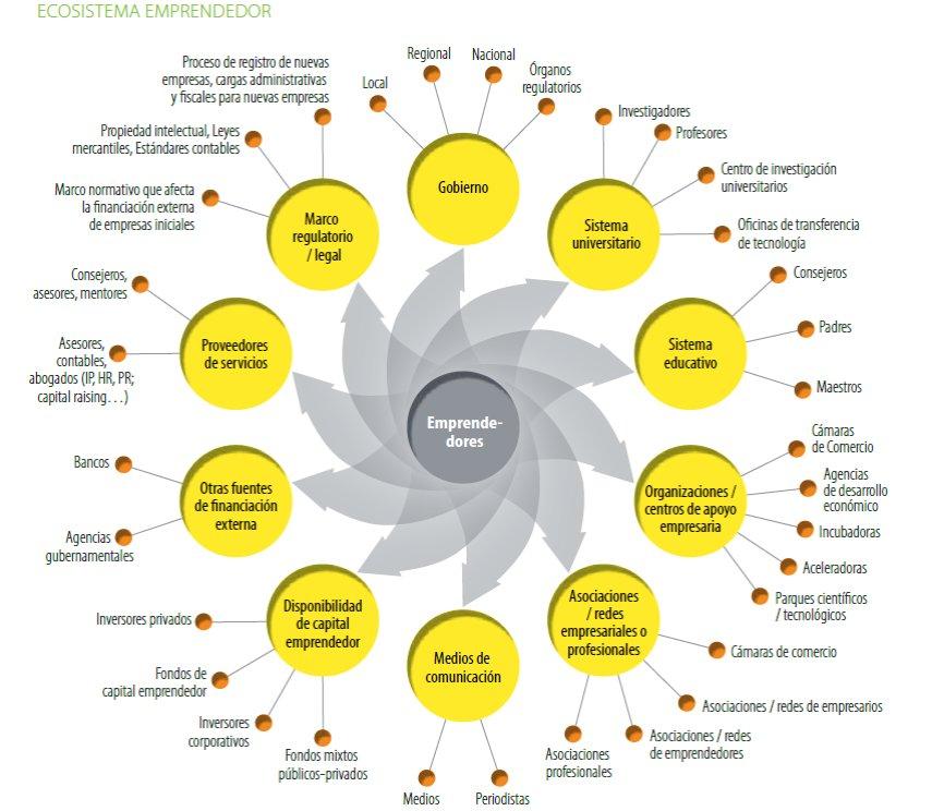 El auge de las #aceleradoras para #emprendimientossociales https://t.co/ybbhFKivrE https://t.co/StbMDnJa29