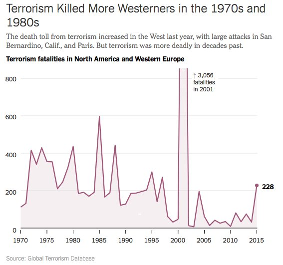 european terrorism in the 1970s and 1980s essay The crisis of western europe's global standing in the 1970s: ec elites' perceptions of decline and conference for the 20th anniversary of the european review.
