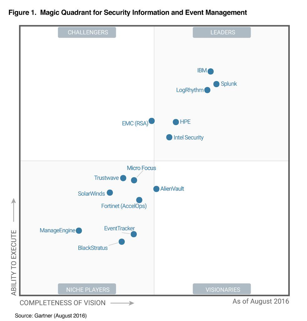 Splunk named a leader in @Gartner_inc SIEM Magic Quadrant for the fourth straight year https://t.co/kkqVtGa5QV https://t.co/hCs5VO0k8R