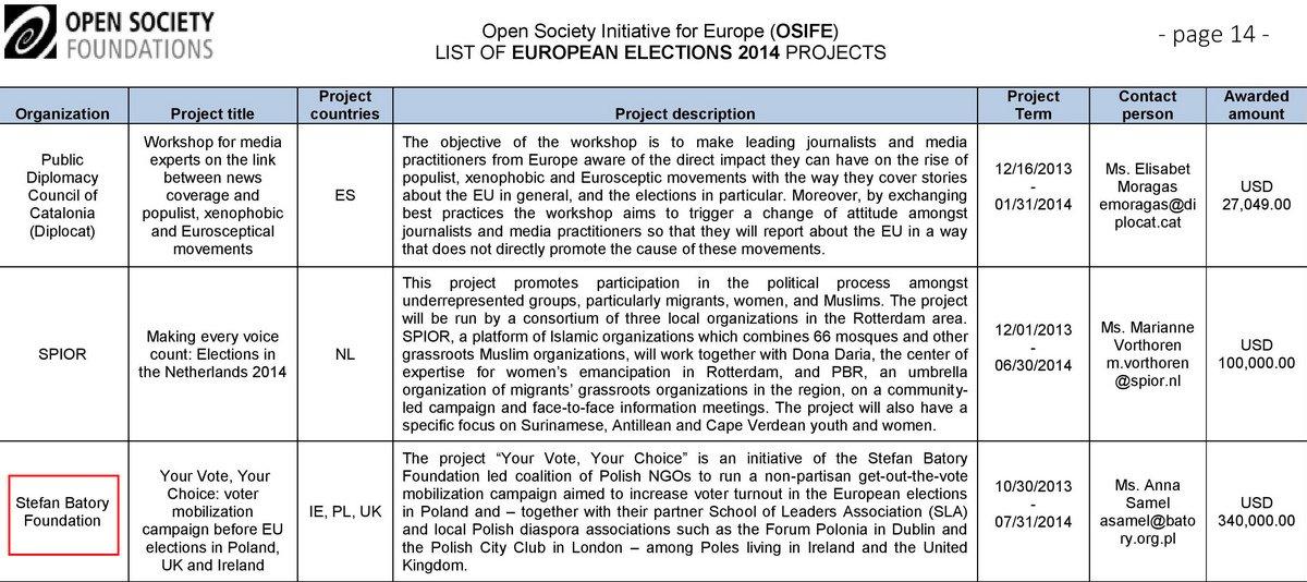 Wyciekły dokumenty fundacji Open Society George'a Sorosa