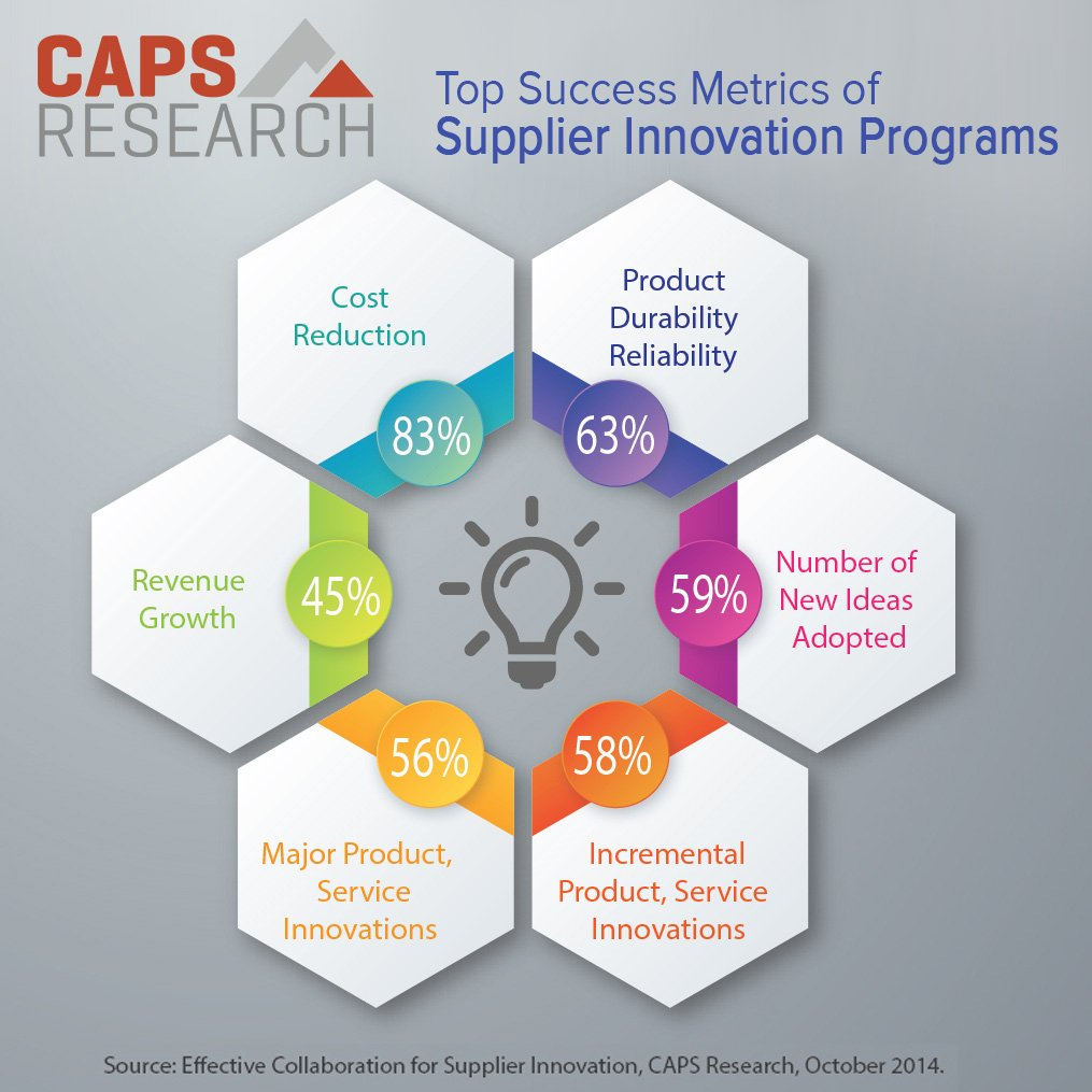 MT- 83% of companies say cost reduction is top metric for #supplier #innovation programs. #supplychain @CAPSResearch https://t.co/RduftLR7XK