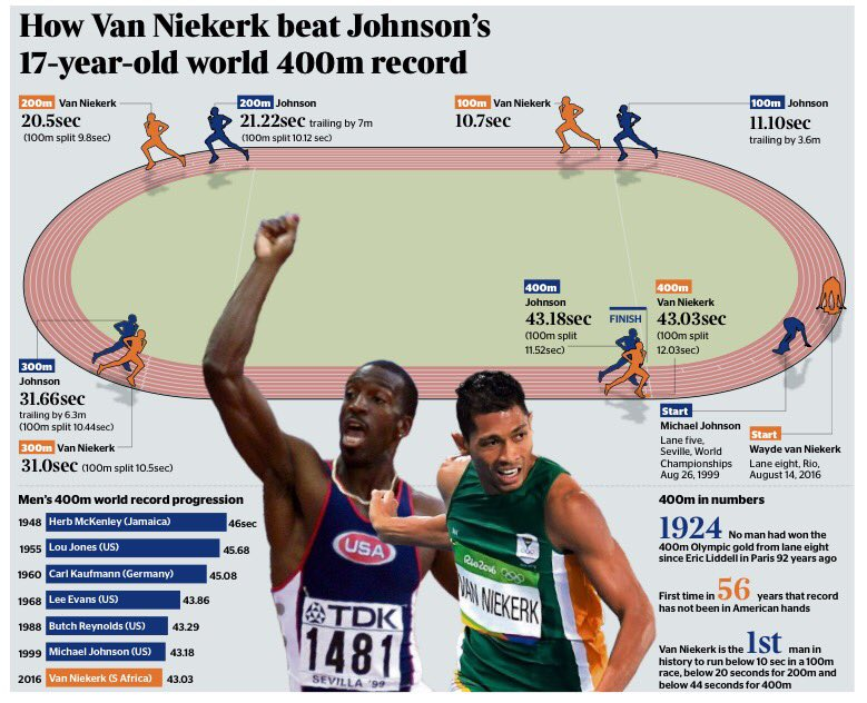 What a race between Michael Johnson and Van Niekerk would look like https://t.co/H43nABOh7x