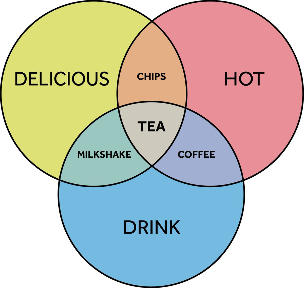 Yorkshire tea on twitter happy birthday to john venn yorkshire yorkshire tea on twitter happy birthday to john venn yorkshire born creator of the venn diagram weve made this in his honour pooptronica Choice Image