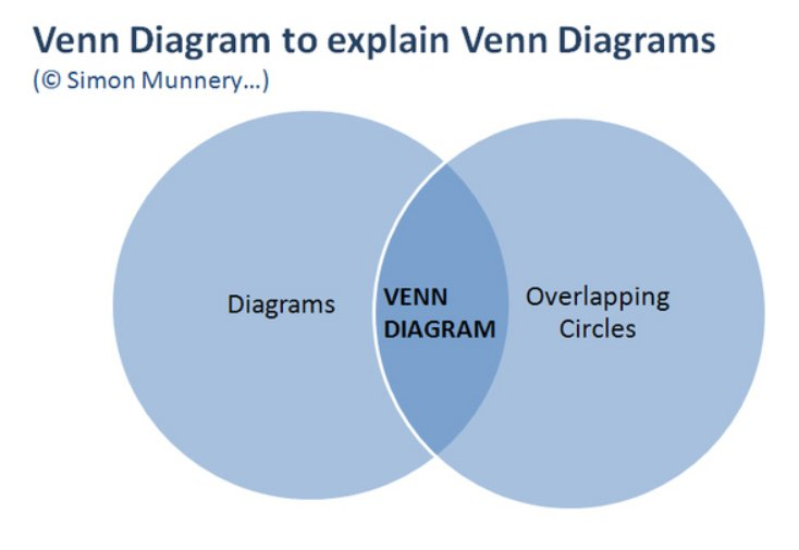 Apparently it is John Venn's 182nd birthday!   Here is what remains my favourite Venn Diagram. https://t.co/c1dfSxpYN0