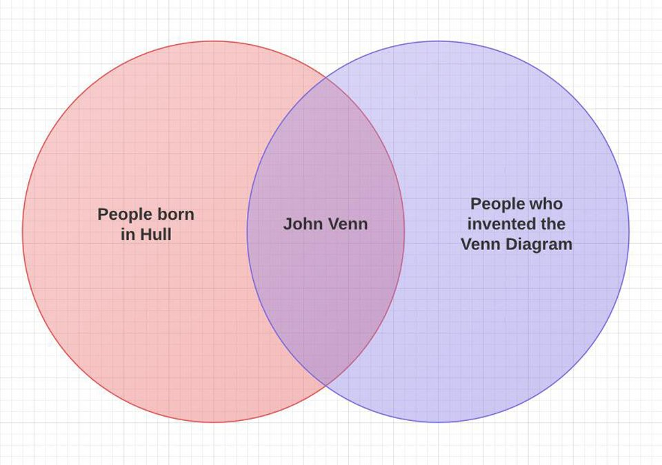 University Of Hull On Twitter Happy 182nd Birthday John Venn A