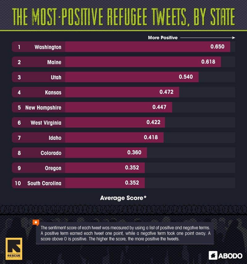 Our new research explores what refugees are most welcome in the US-- according to Twitter: https://t.co/IBcuuTLnL5 https://t.co/qSHZyCyX0n
