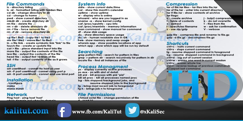 Kalitut On Twitter Linux Command Line Cheat Sheet Linux
