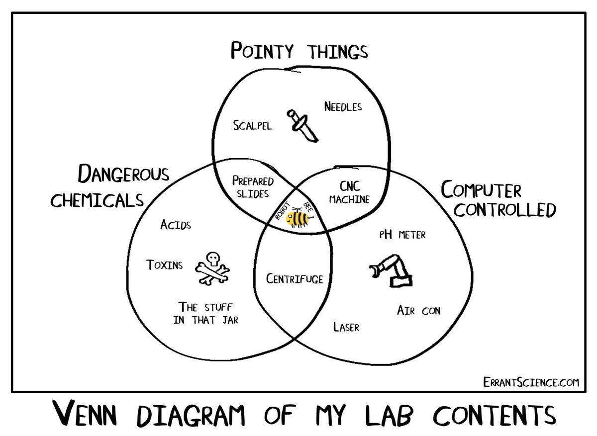 Errantscience on twitter its the birthday of the inventor of errantscience on twitter its the birthday of the inventor of the venn diagram john venn heres a venndiagram of my lab to celebrate pooptronica