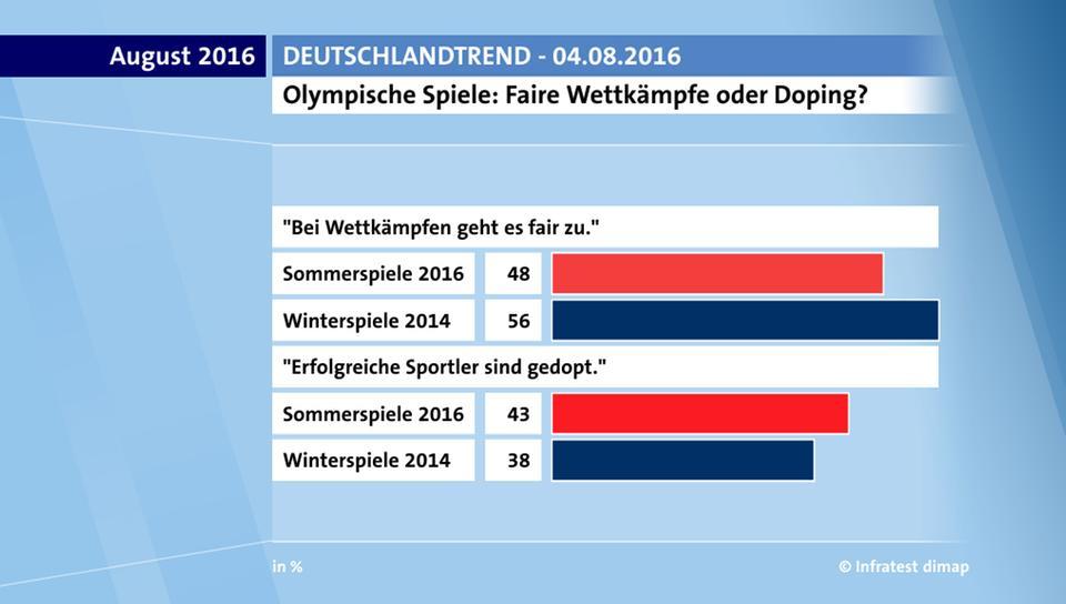 Olympische Spiele Doping