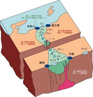 「リニア」はここ、フォッサマグナにトンネル掘って時速500Kmで爆走させようとする、国家の暴挙、喜ぶのは土建会社、JR東海、経済成長至上の浪費推進の日本エリート。東京・名古屋40分など時代錯誤です。国民は望んでいますか? https://t.co/CngoykAL3p