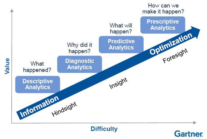 Prescriptive Analytics – Getting Ahead of the Curve to Solve Big Data Problems