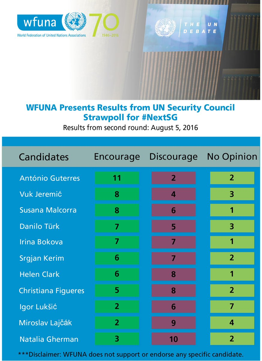 As part of our push for #Transparency at the #UN, we're publishing results from the #UNSC strawpoll for #NextSG https://t.co/gGaBjtrLMH