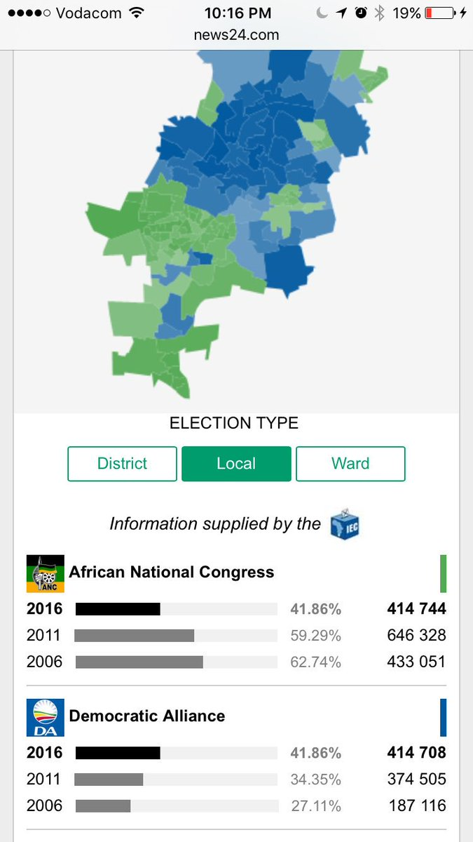36 vote difference in Joburg