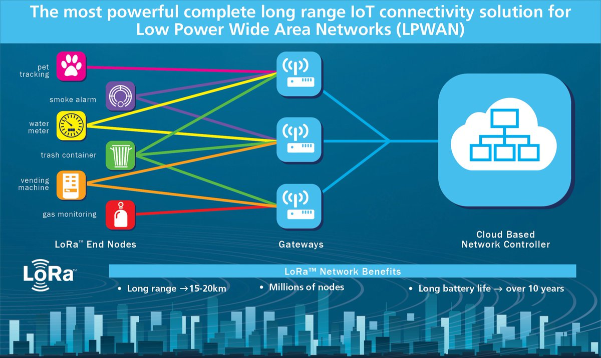 Is LoRa (long-range) wireless the key to harnessing the Internet of Things?