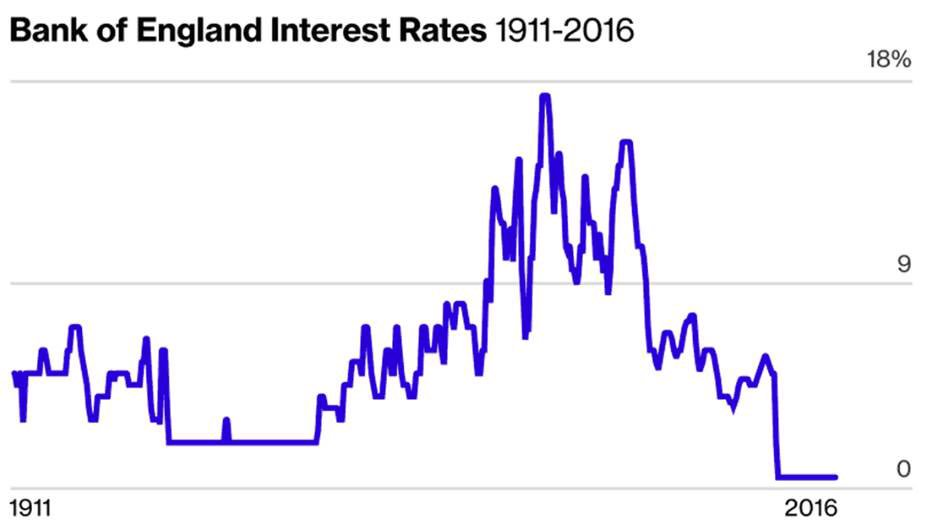 Jeroen Blokland A Twitter The History Of The Bank Of England