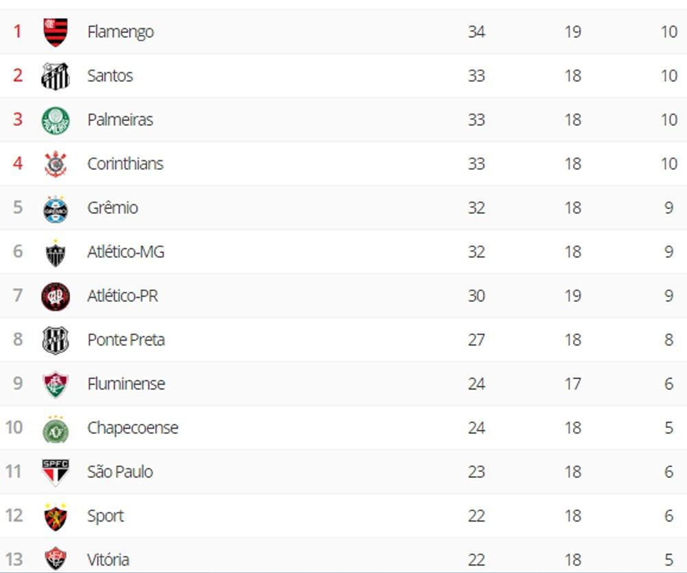 Esporte Interativo De V Twitter Depois Do Jogo De Hoje A Tabela Do Brasileirao Ficou Assim O Flamengo Vai Dormir Na Lideranca