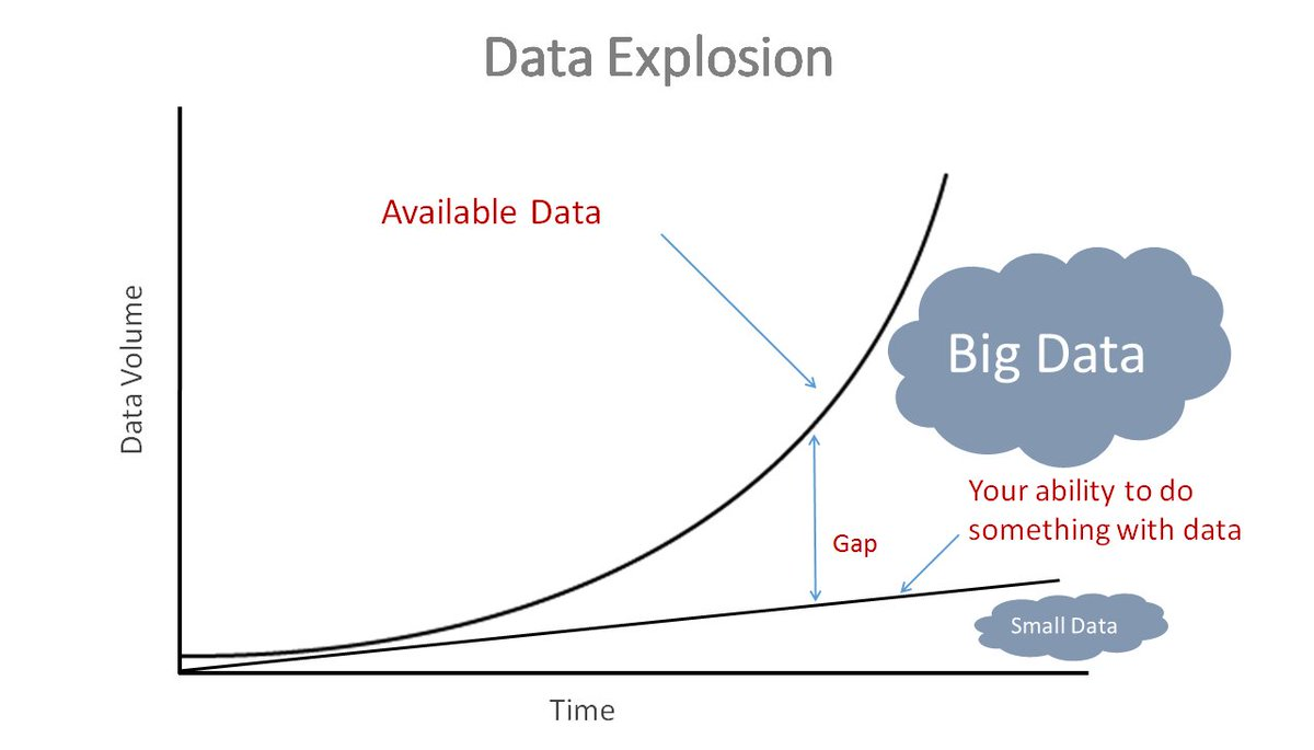 Why Big data is causing knowledge impotence. Decision Mgmt. can help