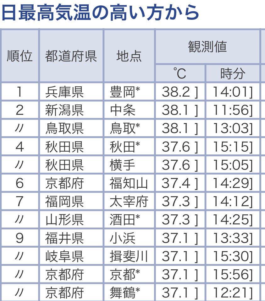 38.1℃まで上がったらしい(~_~;) https://t.co/KKlCuWYrBs