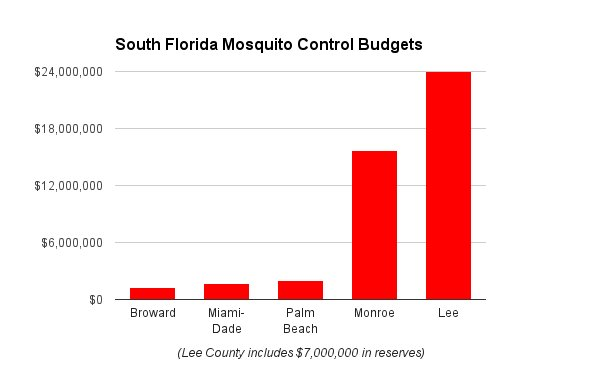 #Zika Health Crisis exposes @MayorGimenez reckless & arrogant with our health ...