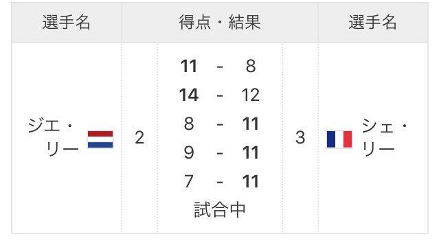石川佳純さんの初戦敗退もショックだけどこの対戦の紛らわしさもまたショックでした。国旗とか名前とか。 https://t.co/hF9mEkbR6w