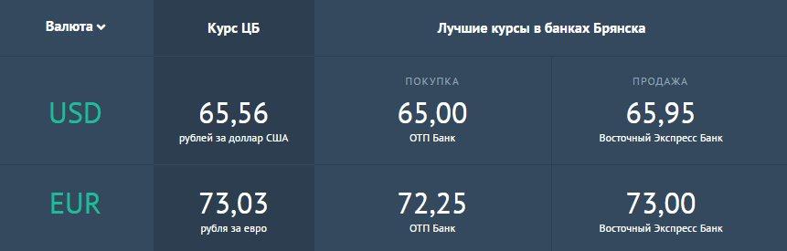 курс обмена валют в брянске на сегодня термобелье вполне приемлемо
