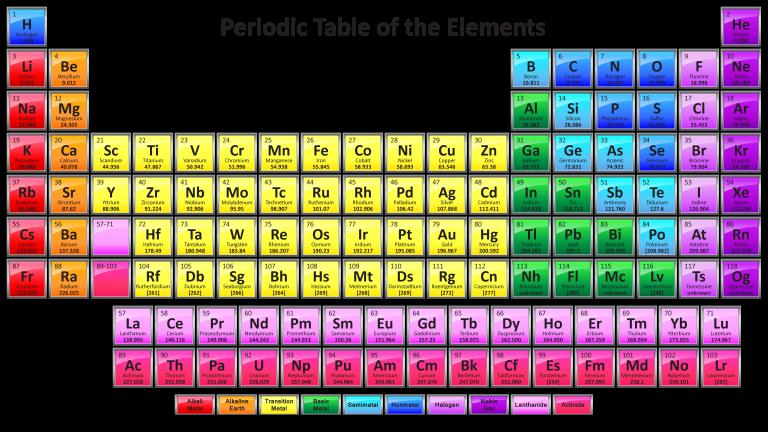 Sn Periodic Table
