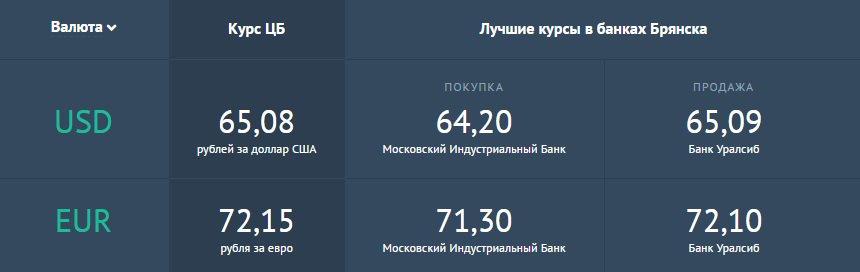 подходит курс обмена валют в брянске на сегодня изучайте состав термобелья