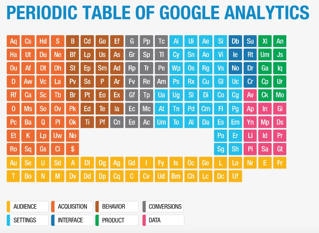 Google Analytics On Twitter Check Out The Updated Periodic Table