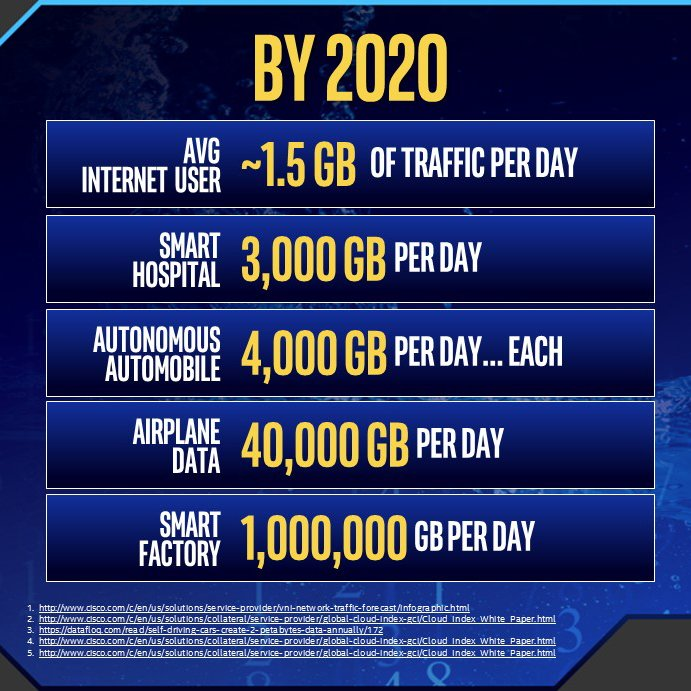This future starts with the rise of the #InternetofThings representing a transformative shift for the cloud #IDF16