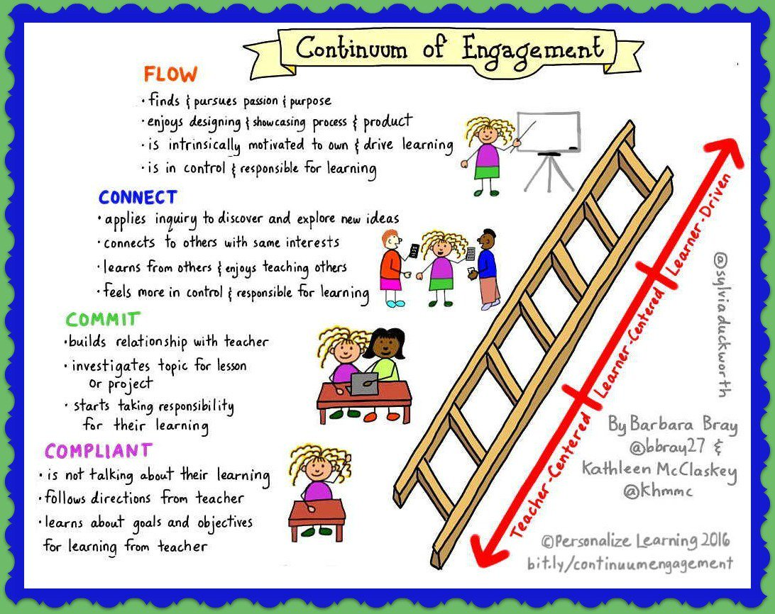 RT @plearnchat: Our Continuum of Engagement: From Compliant to Flow https://t.co/d6kb5GeAkI #UDL2016 #plearnchat https://t.co/oed4aKo3sK