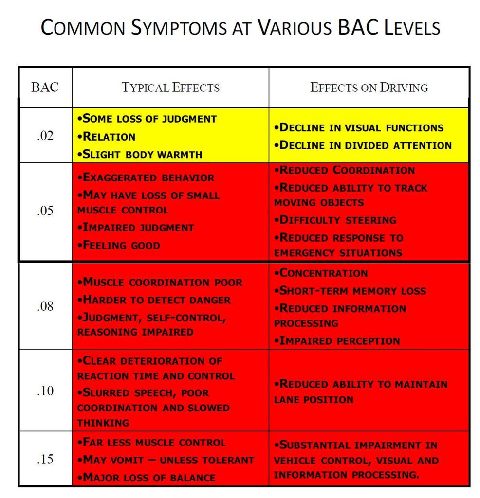 "Shane O'Connor On Twitter: ""Common Symptoms At Various"