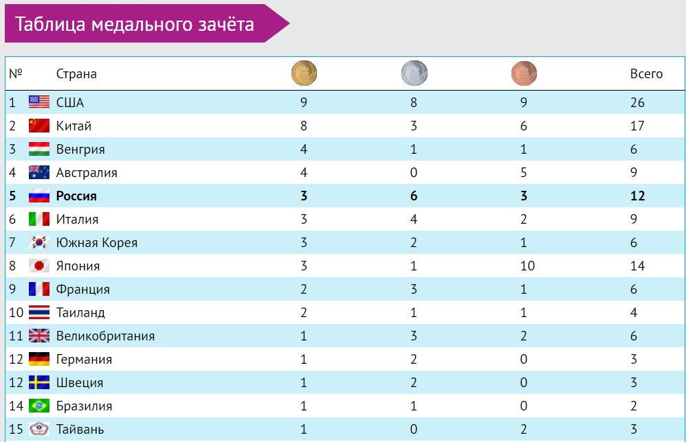 россия медальный таблица зачет 2016