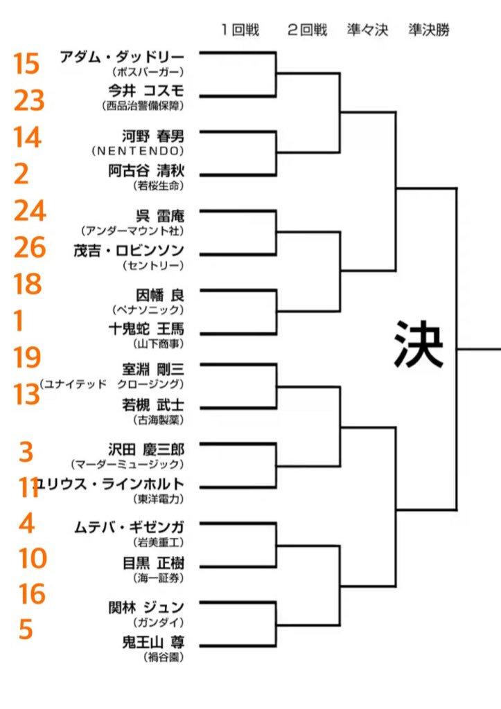 ケン ガン アシュラ トーナメント 表