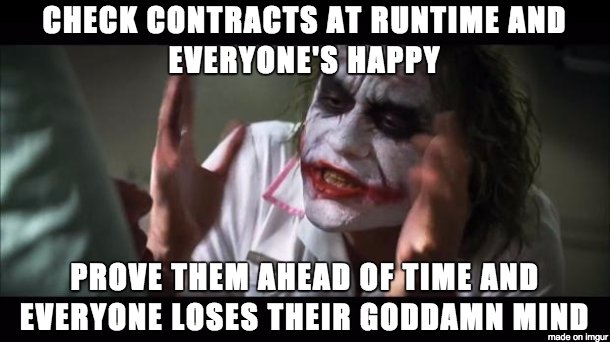 Proving contracts ahead of time