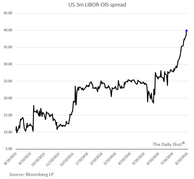 Chart Usd Month Libor Ois Spread The Daily Shot