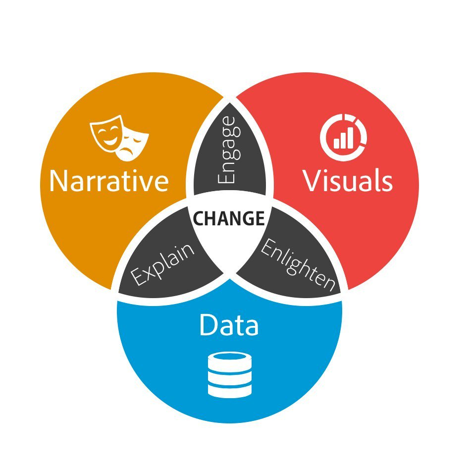 Data Storytelling: The Essential Data Science Skill Everyone Needs