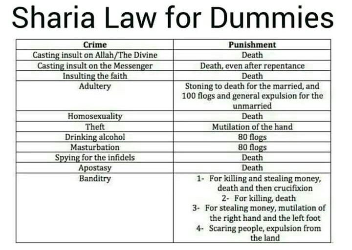 list of sharia laws pdf