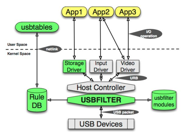 USBFILTER: Packet-level firewall for blocking USB-based threats - https://t.co/zcmTrJOHah - @elie https://t.co/lNjARRoLaw