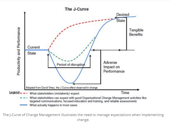 Helen Bevan On Twitter Quot J Curve Of Organisational