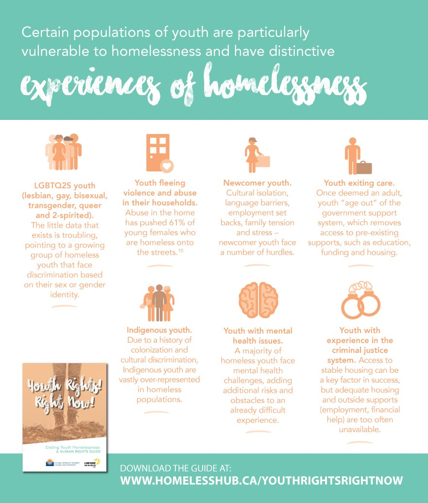 Abuse in the home has pushed 61% of young females who are #homeless onto the street. #YouthDay #YouthRightsRightNow https://t.co/hLVdjOue2q