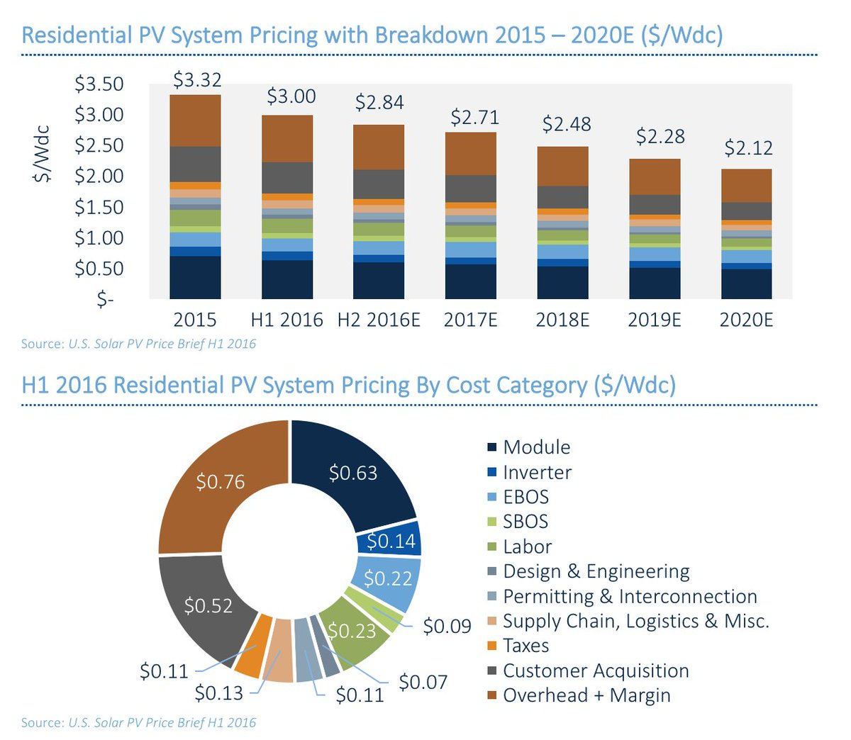 The price of rooftop solar systems will keep falling. Here's how pricing will break down in the US, via @GTMResearch https://t.co/EvE7gXojnV
