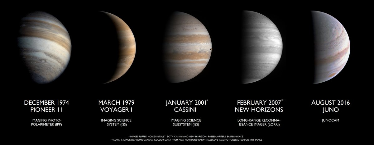 After last @NASAJuno shot we have this series of views of #Jupiter https://t.co/ckwy64bZMP by Philip Terry Graham