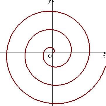 アルキメデス螺旋 紀元前225年に考えられたもの。 極方程式:r=aθ 図はa=1のとき。pic.twitter.com/G1warihCHA