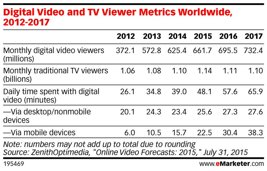 ICYMI: Consumers around the globe are tuning in to #digital #video in increasing numbers: https://t.co/Iu3xMAth8K https://t.co/LgcegszfDa
