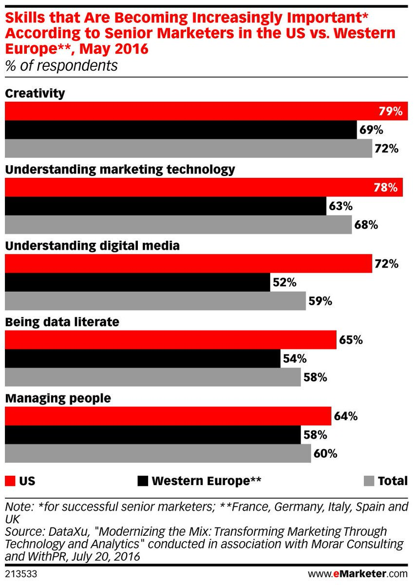 (STAT) 78% of senior marketers believe understanding #MarTech is crucial to their success: https://t.co/DUPw8fuNAY https://t.co/OpdwigUl5l