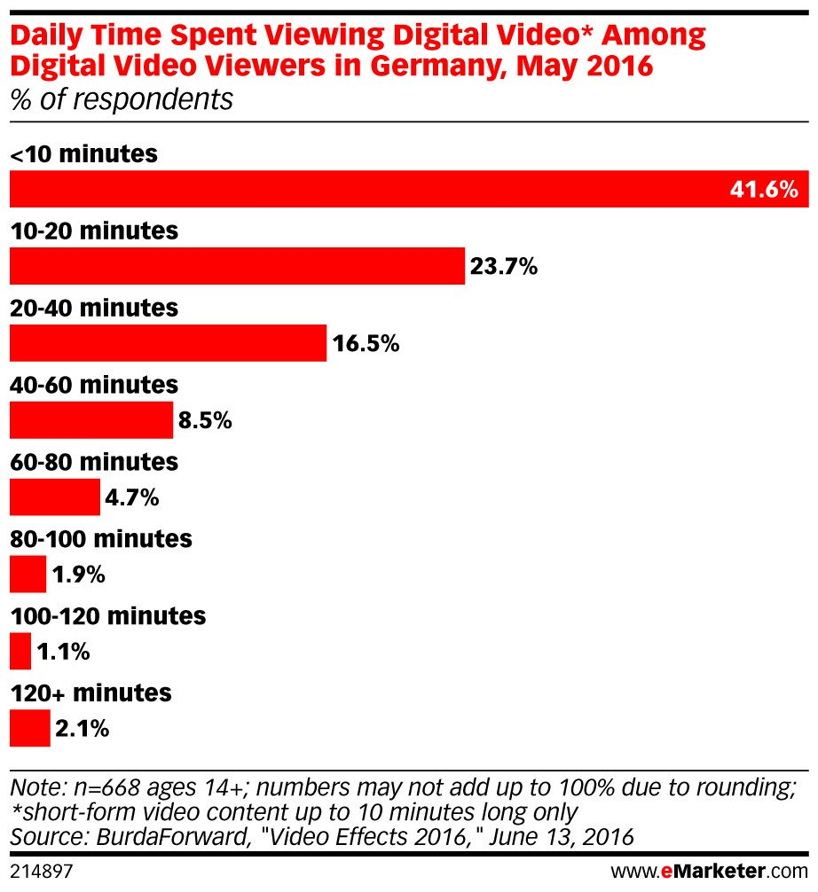 ICYMI: Online #video viewing on the rise in #Germany: https://t.co/9ehYyNeeYD https://t.co/sIH9ctBfMU