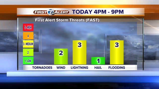 Some showers posbl earlier, but biggest storm threat after 4p; svr not likely. Full fcst