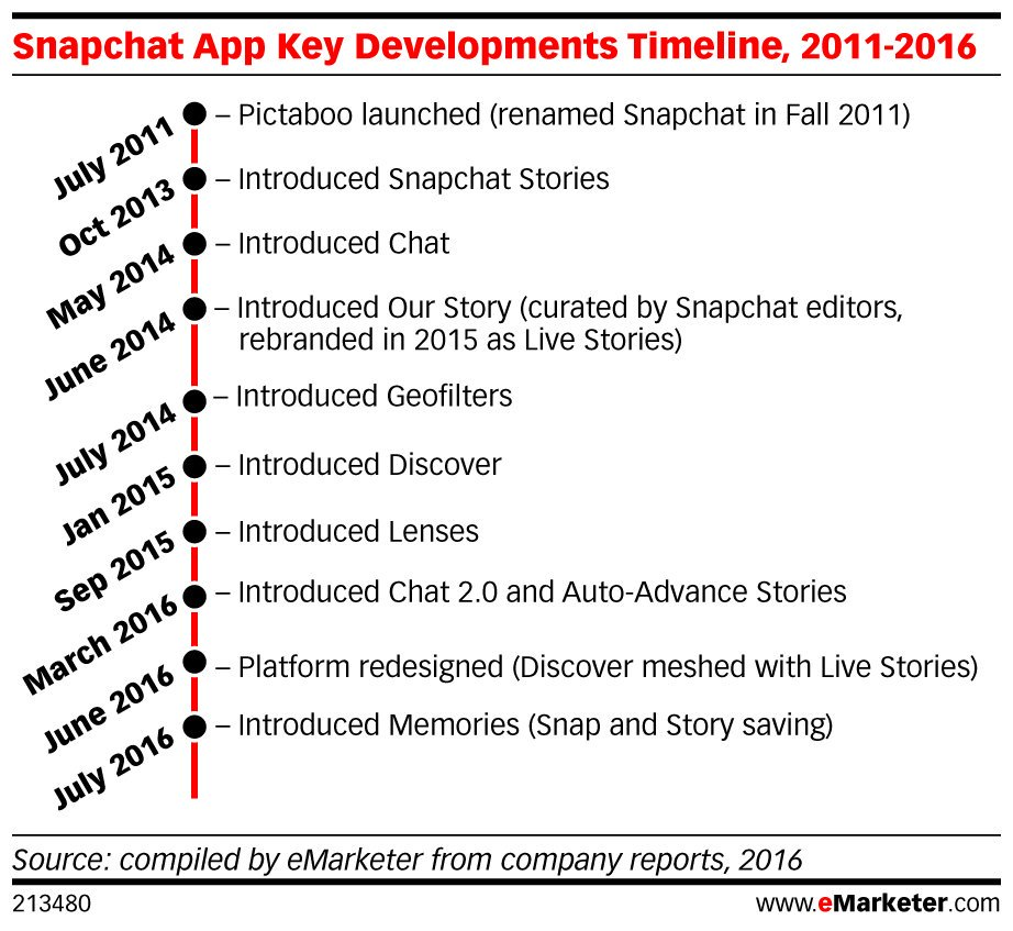 ICYMI: @Snapchat users will increase by double-digit percentages this year and next: https://t.co/a38P5R4xxe https://t.co/0NIty7fX0g