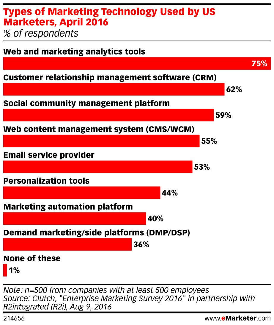 #Analytics tools are the most-used #marketing technology: https://t.co/1E3C9j4xNh  #MARTECH https://t.co/FyNUolsQqC