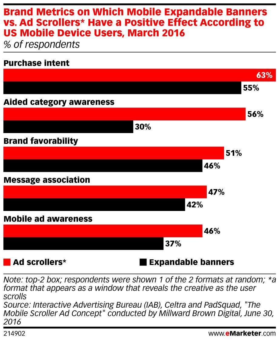 ICYMI: 51% of #mobile users who saw #ad scrollers viewed a brand more favorably afterward: https://t.co/ZZLddMZqaW https://t.co/f2745dpQP2